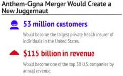 Anthem Cigna merger